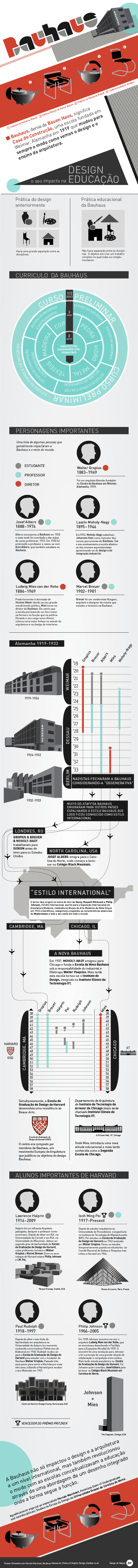 1334341395 bauhaus portug  s Infogrfico: A Bauhaus